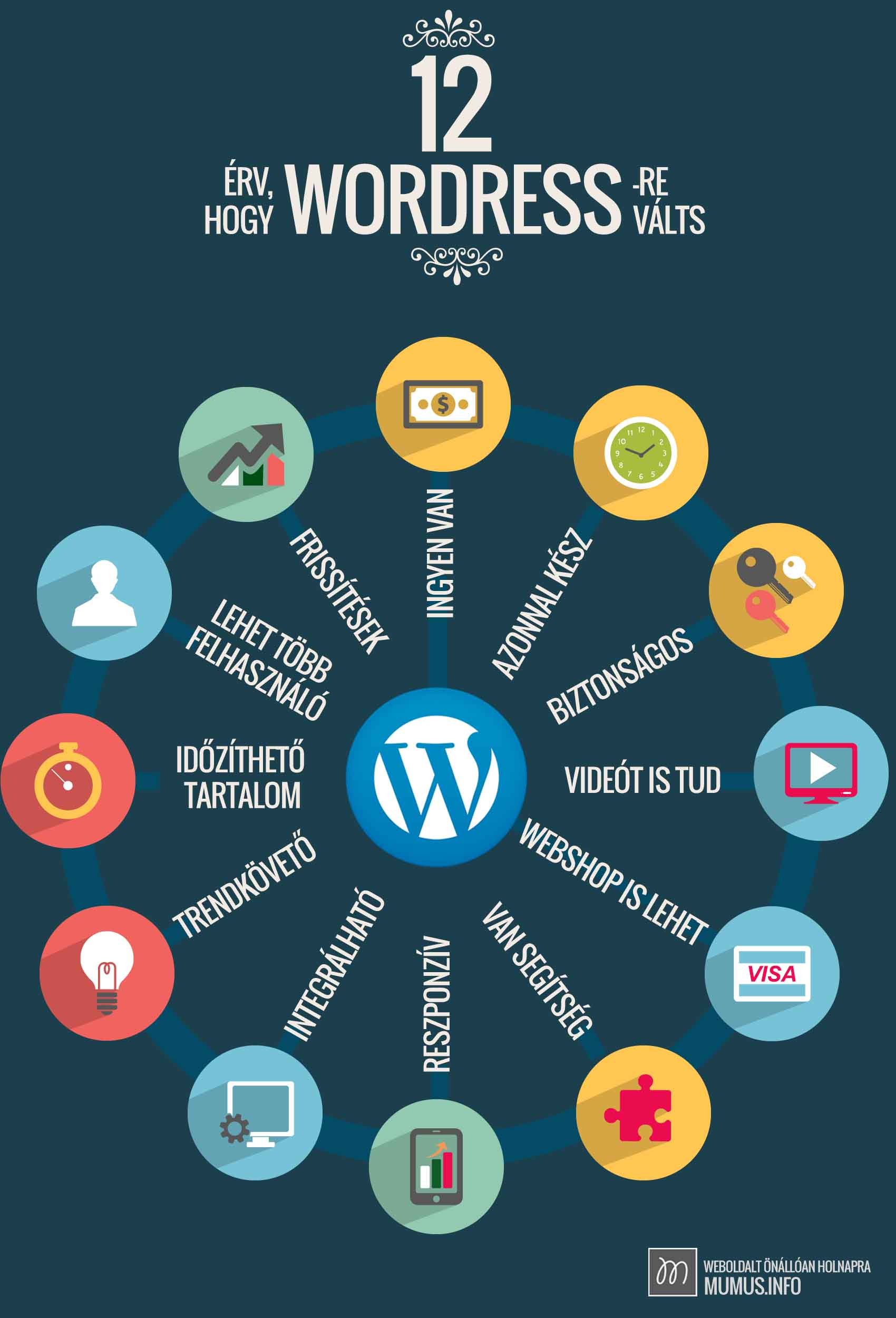 12 nyomós érv, hogy a WordPressre válts